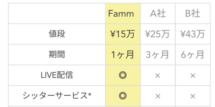 Fammの料金